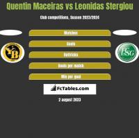 Quentin Maceiras vs Leonidas Stergiou h2h player stats