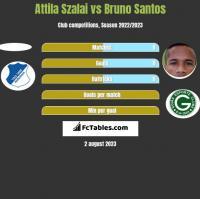 Attila Szalai vs Bruno Santos h2h player stats