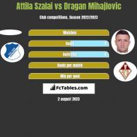 Attila Szalai vs Dragan Mihajlovic h2h player stats
