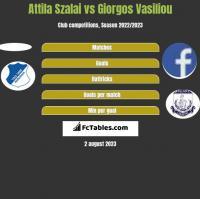 Attila Szalai vs Giorgos Vasiliou h2h player stats