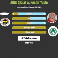 Attila Szalai vs Hector Yuste h2h player stats