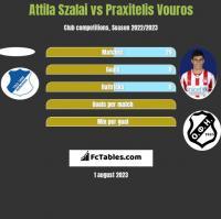 Attila Szalai vs Praxitelis Vouros h2h player stats