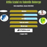 Attila Szalai vs Valentin Roberge h2h player stats