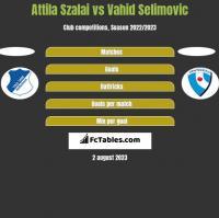 Attila Szalai vs Vahid Selimovic h2h player stats