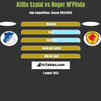 Attila Szalai vs Roger M'Pinda h2h player stats