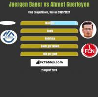 Juergen Bauer vs Ahmet Guerleyen h2h player stats