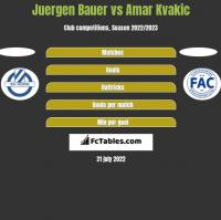 Juergen Bauer vs Amar Kvakic h2h player stats