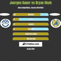 Juergen Bauer vs Bryan Okoh h2h player stats