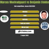 Marcus Moelvadgaard vs Benjamin Stokke h2h player stats