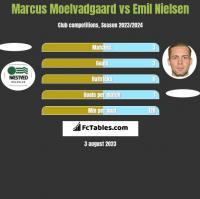 Marcus Moelvadgaard vs Emil Nielsen h2h player stats