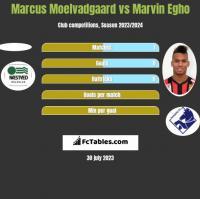 Marcus Moelvadgaard vs Marvin Egho h2h player stats