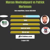 Marcus Moelvadgaard vs Patrick Mortensen h2h player stats