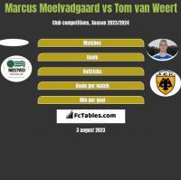 Marcus Moelvadgaard vs Tom van Weert h2h player stats