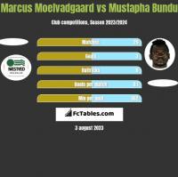 Marcus Moelvadgaard vs Mustapha Bundu h2h player stats
