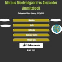 Marcus Moelvadgaard vs Alexander Ammitzboell h2h player stats