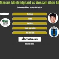 Marcus Moelvadgaard vs Wessam Abou Ali h2h player stats