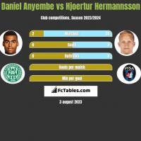 Daniel Anyembe vs Hjoertur Hermannsson h2h player stats