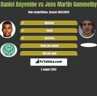 Daniel Anyembe vs Jens Martin Gammelby h2h player stats
