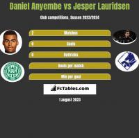 Daniel Anyembe vs Jesper Lauridsen h2h player stats