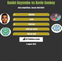 Daniel Anyembe vs Kevin Conboy h2h player stats