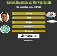 Daniel Anyembe vs Markus Halsti h2h player stats