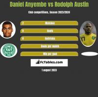 Daniel Anyembe vs Rodolph Austin h2h player stats