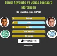 Daniel Anyembe vs Jonas Soegaard Mortensen h2h player stats