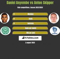 Daniel Anyembe vs Anton Skipper h2h player stats