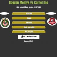 Bogdan Melnyk vs Cornel Ene h2h player stats
