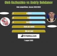 Oleh Kozhushko vs Andrij Bohdanow h2h player stats