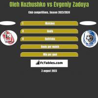 Oleh Kozhushko vs Evgeniy Zadoya h2h player stats