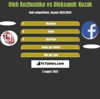 Oleh Kozhushko vs Oleksandr Kozak h2h player stats