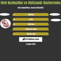 Oleh Kozhushko vs Oleksandr Kucherenko h2h player stats