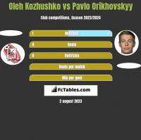 Oleh Kozhushko vs Pavlo Orikhovskyy h2h player stats