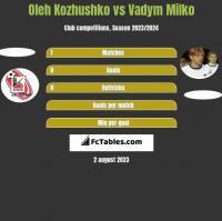 Oleh Kozhushko vs Vadym Milko h2h player stats