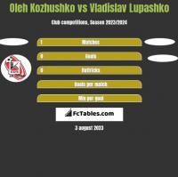 Oleh Kozhushko vs Vladislav Lupashko h2h player stats