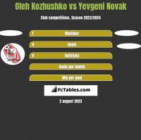 Oleh Kozhushko vs Yevgeni Novak h2h player stats