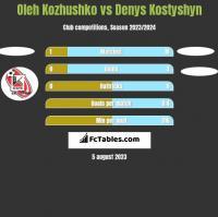 Oleh Kozhushko vs Denys Kostyshyn h2h player stats