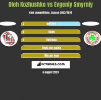 Oleh Kozhushko vs Evgeniy Smyrniy h2h player stats