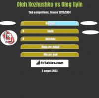 Oleh Kozhushko vs Oleg Ilyin h2h player stats