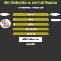 Oleh Kozhushko vs Yevhenii Morozko h2h player stats