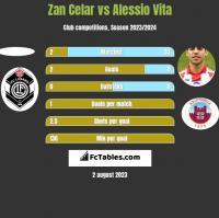 Zan Celar vs Alessio Vita h2h player stats