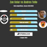 Zan Celar vs Andres Tello h2h player stats
