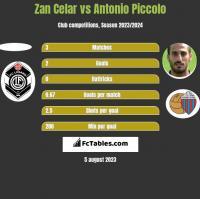 Zan Celar vs Antonio Piccolo h2h player stats
