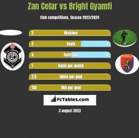 Zan Celar vs Bright Gyamfi h2h player stats