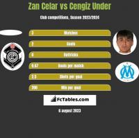 Zan Celar vs Cengiz Under h2h player stats