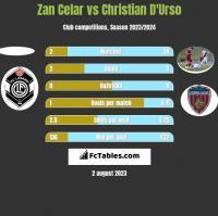 Zan Celar vs Christian D'Urso h2h player stats