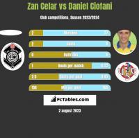 Zan Celar vs Daniel Ciofani h2h player stats