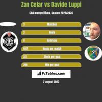 Zan Celar vs Davide Luppi h2h player stats