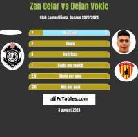 Zan Celar vs Dejan Vokic h2h player stats